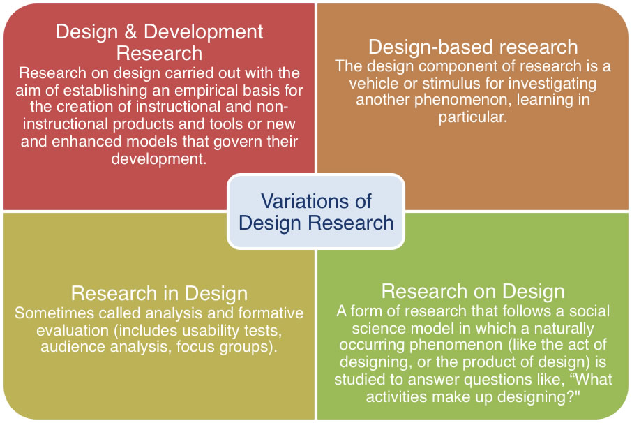 The International Journal Of Designs For Learning And The Differences Among Design Research Design Based Research And Design Science Craig Dennis Howard